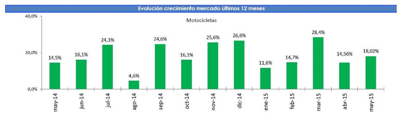 Mercado actualidad Moto Mayo 2018 actualidad Mercado 2018   Noticias Motos.net 0c4d10