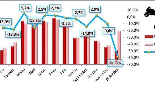 Matriculaciones en Europa 2017
